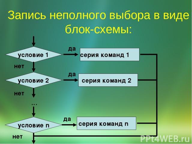 Запись неполного выбора в виде блок-схемы: да нет серия команд 2 да серия команд 1 серия команд n да … нет нет