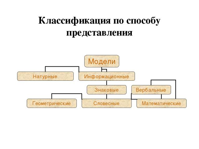 Классификация по способу представления