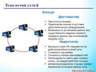 Топологии сетей Кольцо Простота установки; Практически полное отсутствие дополни