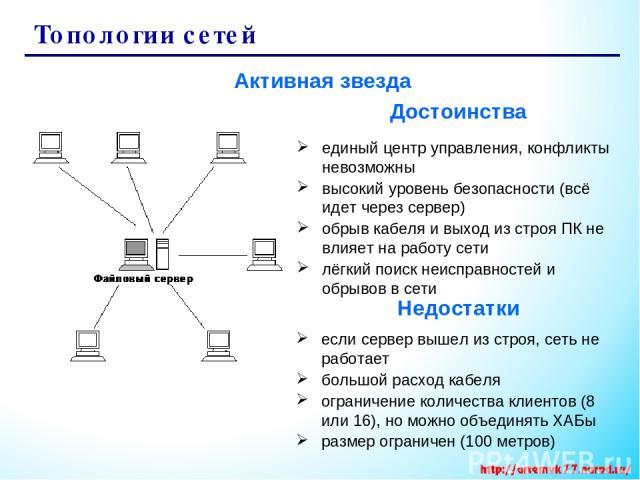 Топологии сетей Активная звезда единый центр управления, конфликты невозможны высокий уровень безопасности (всё идет через сервер) обрыв кабеля и выход из строя ПК не влияет на работу сети лёгкий поиск неисправностей и обрывов в сети если сервер выш…