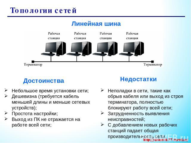 Топологии сетей Линейная шина Небольшое время установки сети; Дешевизна (требуется кабель меньшей длины и меньше сетевых устройств); Простота настройки; Выход из ПК не отражается на работе всей сети; Неполадки в сети, такие как обрыв кабеля или выхо…