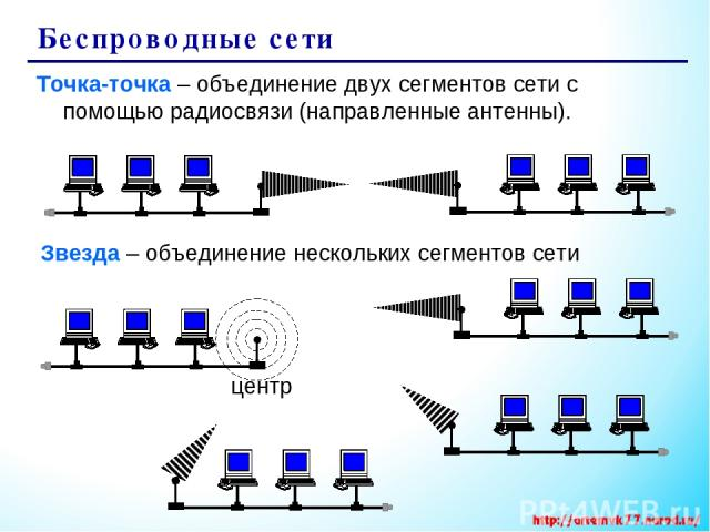 Беспроводные сети Точка-точка – объединение двух сегментов сети с помощью радиосвязи (направленные антенны). Звезда – объединение нескольких сегментов сети