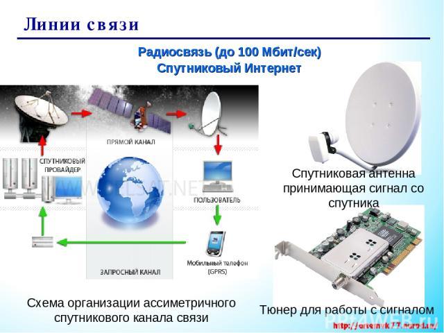 Линии связи Радиосвязь (до 100 Мбит/сек) Спутниковый Интернет Спутниковая антенна принимающая сигнал со спутника Тюнер для работы с сигналом Схема организации ассиметричного спутникового канала связи