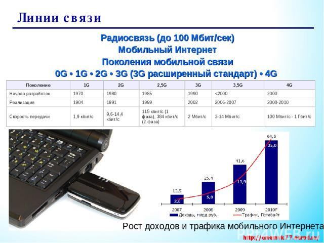 Линии связи Радиосвязь (до 100 Мбит/сек) Мобильный Интернет Поколения мобильной связи 0G•1G•2G•3G(3G расширенный стандарт) •4G Рост доходов и трафика мобильного Интернета Поколение 1G 2G 2,5G 3G 3,5G 4G Начало разработок 1970 1980 1985 1990