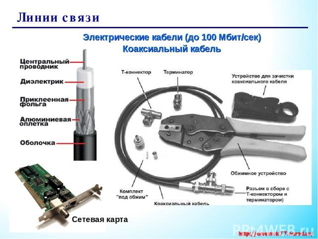 Линии связи Электрические кабели (до 100 Мбит/сек) Коаксиальный кабель Сетевая карта