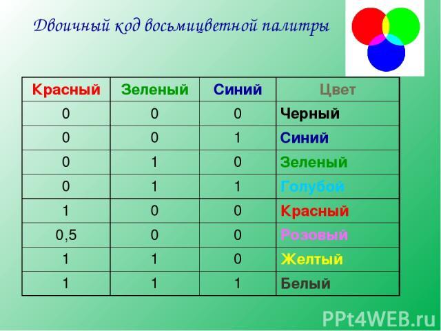 Двоичный код восьмицветной палитры Красный Зеленый Синий Цвет 0 0 0 Черный 0 0 1 Синий 0 1 0 Зеленый 0 1 1 Голубой 1 0 0 Красный 0,5 0 0 Розовый 1 1 0 Желтый 1 1 1 Белый