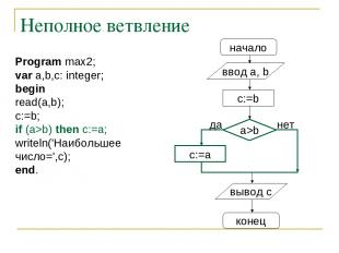 Неполное ветвление начало ввод a, b c:=a a>b нет вывод c конец да c:=b Program m