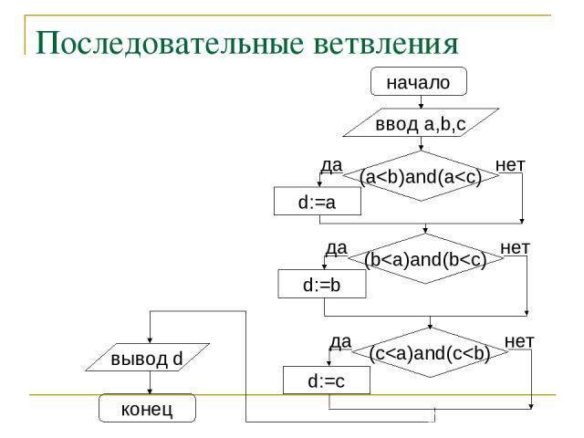 Последовательные ветвления начало ввод a,b,c d:=a (a