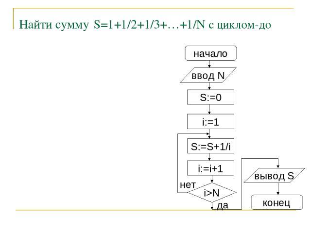 Найти сумму S=1+1/2+1/3+…+1/N с циклом-до начало ввод N S:=0 i:=1 S:=S+1/i i:=i+1 i>N нет вывод S конец да