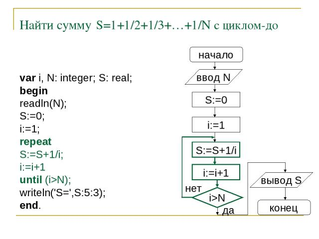 Найти сумму S=1+1/2+1/3+…+1/N с циклом-до начало ввод N S:=0 i:=1 S:=S+1/i i:=i+1 i>N нет вывод S конец да var i, N: integer; S: real; begin readln(N); S:=0; i:=1; repeat S:=S+1/i; i:=i+1 until (i>N); writeln('S=',S:5:3); end.