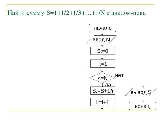 Найти сумму S=1+1/2+1/3+…+1/N с циклом-пока начало ввод N S:=0 i:=1 S:=S+1/i i:=i+1 i