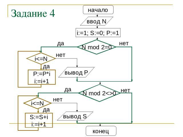 Задание 4 начало ввод N i:=1; S:=0; P:=1 N mod 2=0 нет вывод S конец да i