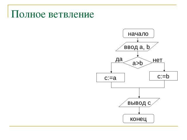 Полное ветвление начало ввод a, b c:=a a>b нет вывод c конец да c:=b