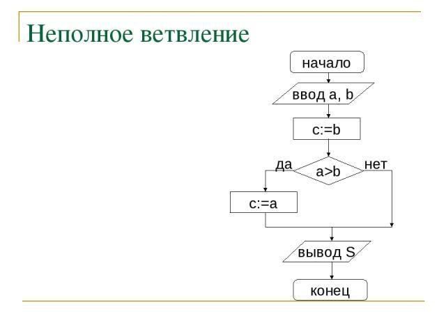 Неполное ветвление начало ввод a, b c:=a a>b нет вывод S конец да c:=b