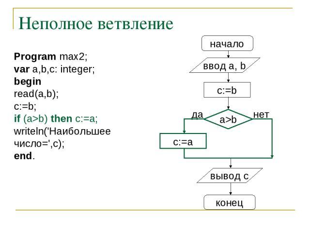 Неполное ветвление начало ввод a, b c:=a a>b нет вывод c конец да c:=b Program max2; var a,b,c: integer; begin read(a,b); c:=b; if (a>b) then c:=a; writeln('Наибольшее число=',c); end.