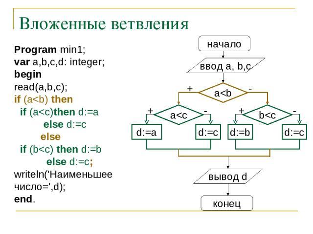 Вложенные ветвления начало ввод a, b,c d:=a a