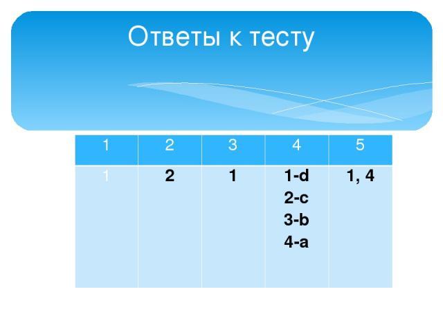 Ответы к тесту 1 2 3 4 5 1 2 1 1-d 2-c 3-b 4-a 1, 4