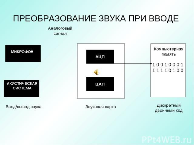 ПРЕОБРАЗОВАНИЕ ЗВУКА ПРИ ВВОДЕ 1 0 0 1 0 0 0 1 1 1 1 1 0 1 0 0 МИКРОФОН АКУСТИЧЕСКАЯ СИСТЕМА АЦП ЦАП Компьютерная память Ввод/вывод звука Звуковая карта Дискретный двоичный код Аналоговый сигнал