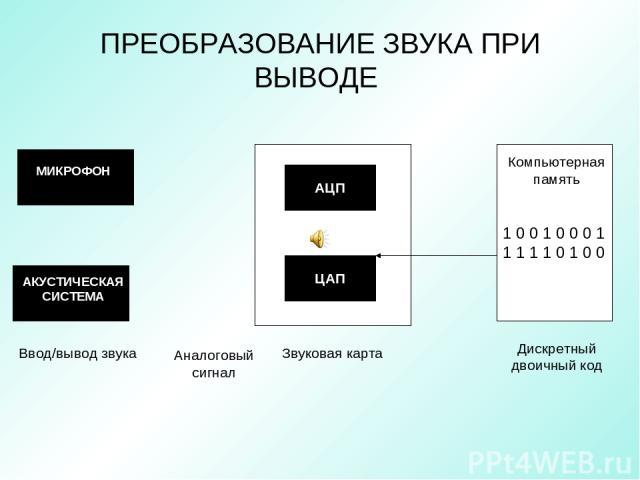 ПРЕОБРАЗОВАНИЕ ЗВУКА ПРИ ВЫВОДЕ 1 0 0 1 0 0 0 1 1 1 1 1 0 1 0 0 МИКРОФОН АЦП ЦАП Компьютерная память Ввод/вывод звука Звуковая карта Дискретный двоичный код АКУСТИЧЕСКАЯ СИСТЕМА Аналоговый сигнал