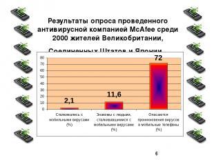 Результаты опроса проведенного антивирусной компанией McAfee среди 2000 жителей