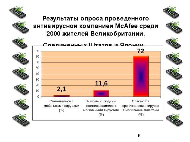 Результаты опроса проведенного антивирусной компанией McAfee среди 2000 жителей Великобритании, Соединенных Штатов и Японии.
