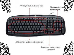 Алфавитно-цифровые клавиши Функциональные клавиши Клавиши управления курсором Ма