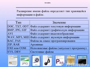 ТИП ФАЙЛА Расширение имени файла определяет тип хранящейся информации в файле. Т