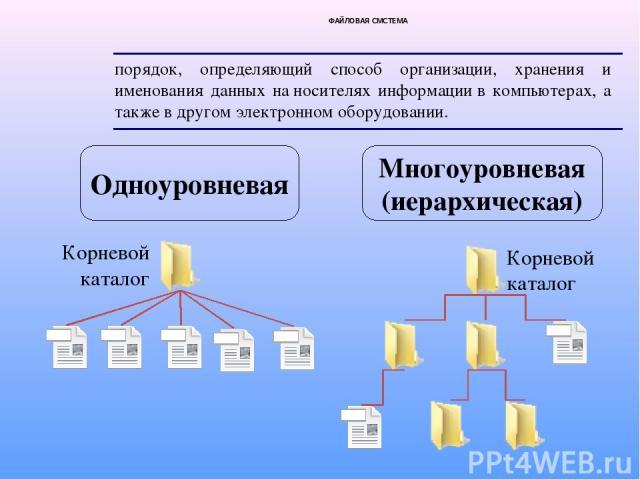 ФАЙЛОВАЯ СМСТЕМА порядок, определяющий способ организации, хранения и именования данных наносителях информациив компьютерах, а также в другом электронномоборудовании. Одноуровневая Многоуровневая (иерархическая) Корневой каталог Корневой каталог