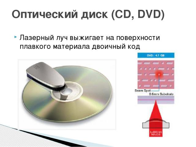 Лазерный луч выжигает на поверхности плавкого материала двоичный код Оптический диск (CD, DVD)