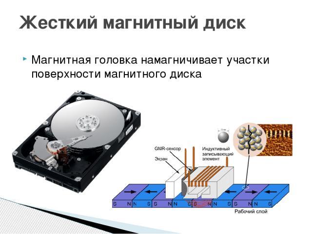 Магнитная головка намагничивает участки поверхности магнитного диска Жесткий магнитный диск