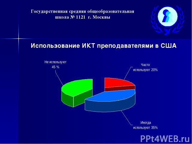 Государственная средняя общеобразовательная школа № 1121 г. Москвы Использование ИКТ преподавателями в США