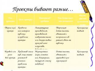 Проекты бывают разные… Тип проекта Цель проекта Проектный продукт Тип деятельно-