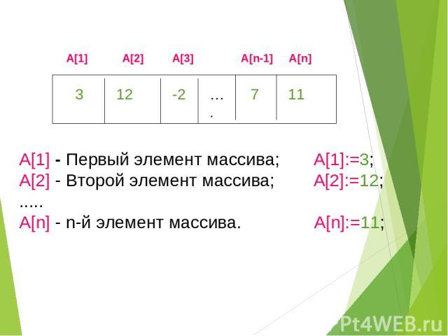 A[1] - Первый элемент массива; A[1]:=3; A[2] - Второй элемент массива; A[2]:=12; ..... A[n] - n-й элемент массива. A[n]:=11;