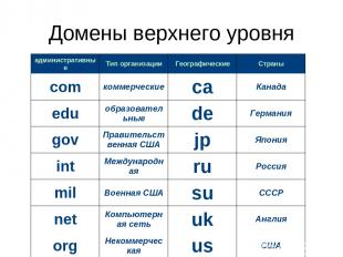 Домены верхнего уровня административные Тип организации Географические Страны co