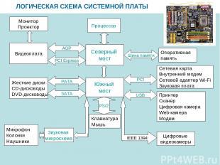 ЛОГИЧЕСКАЯ СХЕМА СИСТЕМНОЙ ПЛАТЫ Северный мост Процессор Южный мост Оперативная