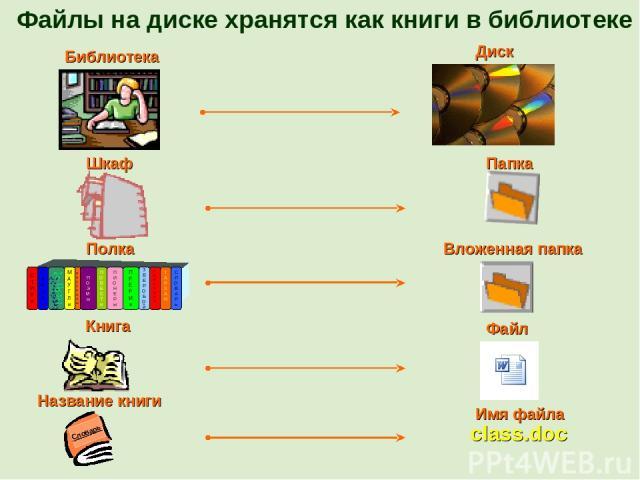 Файлы на диске хранятся как книги в библиотеке class.doc Библиотека Диск Шкаф Папка Полка Вложенная папка Книга Файл Название книги Имя файла