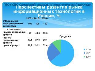 Перспективы развития рынка информационных технологий в России, %  2007 г. 2015