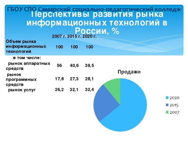 Перспективы развития рынка информационных технологий в России, %  2007 г. 2015 г. 2020 г. Объем рынка информационных технологий 100 100 100  в том числе:     рынок аппаратных средств 56 40,6 39,5 рынок программных средств 17,8 27,3 28,1 …