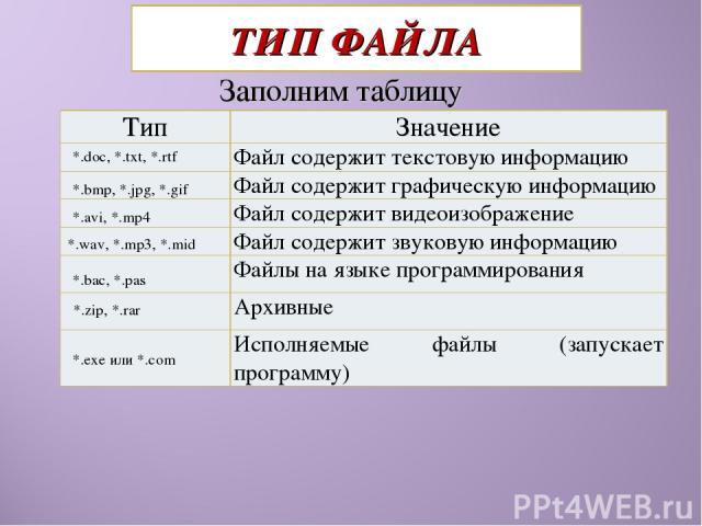 ТИП ФАЙЛА Заполним таблицу *.doc, *.txt, *.rtf *.bmp, *.jpg, *.gif *.avi, *.mp4 *.wav, *.mp3, *.mid *.bac, *.pas *.zip, *.rar *.exe или *.com Тип Значение Файл содержит текстовую информацию Файл содержит графическую информацию Файл содержит видеоизо…