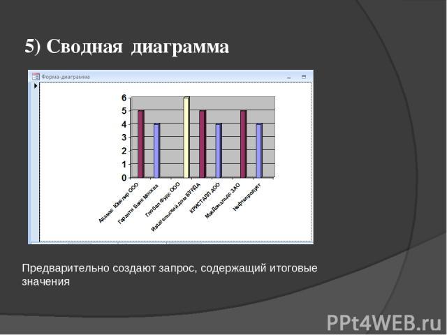 5) Сводная диаграмма Предварительно создают запрос, содержащий итоговые значения