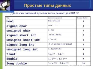 Простые типы данных Диапазоны значений простых типов данных для IBM PC Тип Диапа