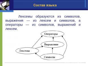 Состав языка Лексемы образуются из символов, выражения — из лексем и символов, а