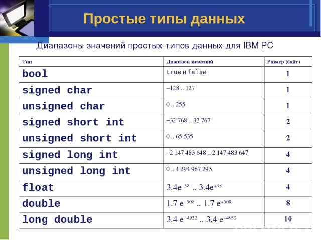 Простые типы данных Диапазоны значений простых типов данных для IBM PC Тип Диапазон значений Размер (байт) bool true и false 1 signed char –128 .. 127 1 unsigned char 0 .. 255 1 signed short int –32 768 .. 32 767 2 unsigned short int 0 .. 65 535 2 s…