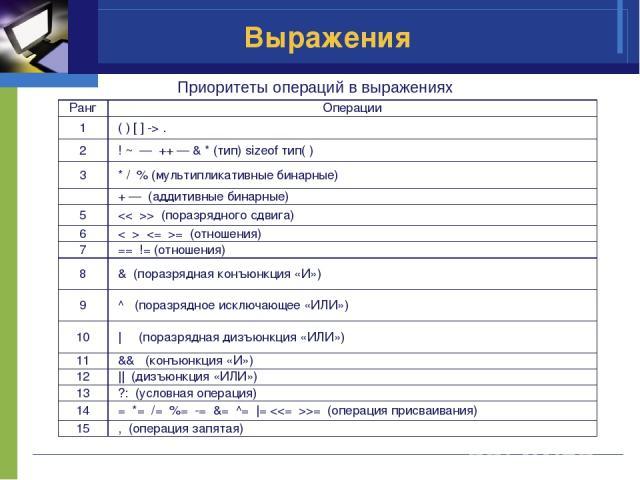Выражения Приоритеты операций в выражениях Ранг Операции 1 ( ) [ ] -> . 2 ! ~ — ++ — & * (тип) sizeof тип( ) 3 * / % (мультипликативные бинарные) + — (аддитивные бинарные) 5  (поразрядного сдвига) 6  = (отношения) 7 == != (отношения) 8 & (п…