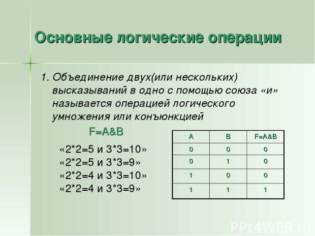 Основные логические операции 1. Объединение двух(или нескольких) высказываний в одно с помощью союза «и» называется операцией логического умножения или конъюнкцией «2*2=5 и 3*3=10» «2*2=5 и 3*3=9» «2*2=4 и 3*3=10» «2*2=4 и 3*3=9» F=A&B А В F=A&B 0 0…