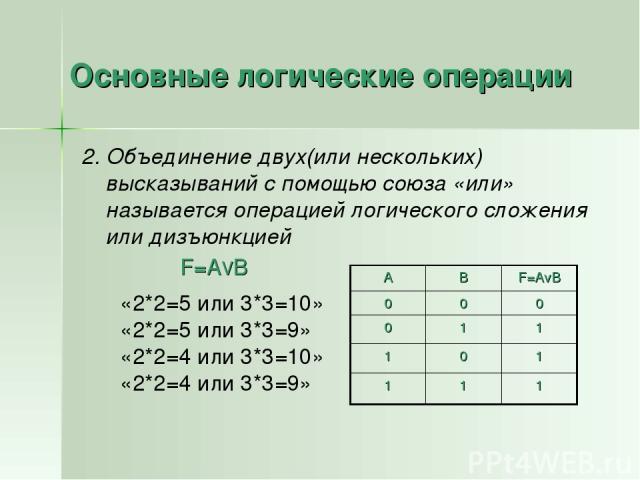 Основные логические операции 2. Объединение двух(или нескольких) высказываний с помощью союза «или» называется операцией логического сложения или дизъюнкцией «2*2=5 или 3*3=10» «2*2=5 или 3*3=9» «2*2=4 или 3*3=10» «2*2=4 или 3*3=9» F=AVB А В F=AvB 0…