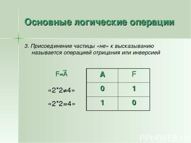 Основные логические операции 3. Присоединение частицы «не» к высказыванию называется операцией отрицания или инверсией F=А _ «2*2≠4» «2*2=4» А F 0 1 1 0