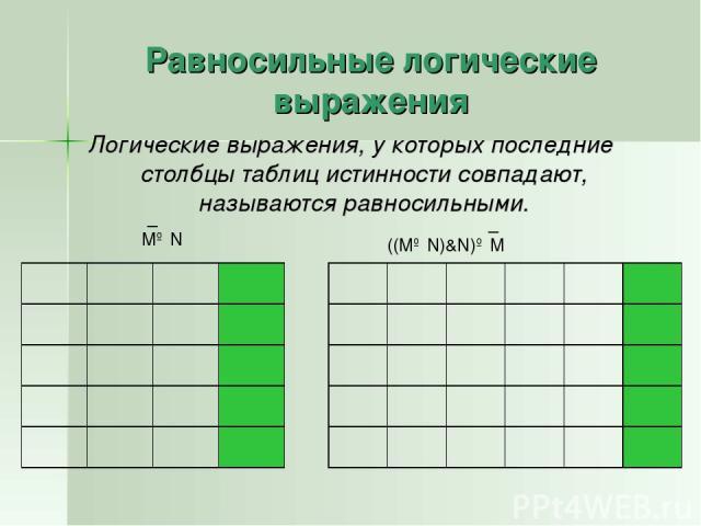 Равносильные логические выражения Логические выражения, у которых последние столбцы таблиц истинности совпадают, называются равносильными. M∨N _ ((M∨N)&N)∨M _