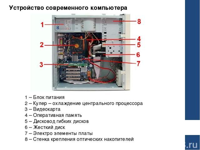 Устройство современного компьютера 1 – Блок питания 2 – Кулер – охлаждение центрального процессора 3 – Видеокарта 4 – Оперативная память 5 – Дисковод гибких дисков 6 – Жесткий диск 7 – Электро элементы платы 8 – Стенка крепления оптических накопителей