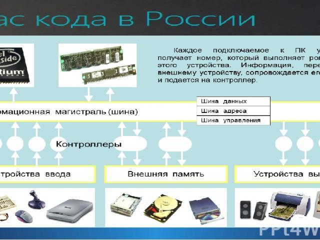 Структура персонального компьютера